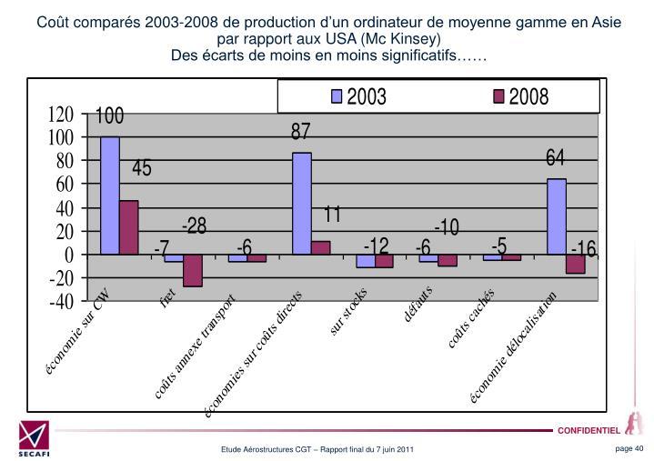 Coût comparés 2003-2008 de production d'un ordinateur de moyenne gamme en Asie par rapport aux USA (Mc Kinsey)