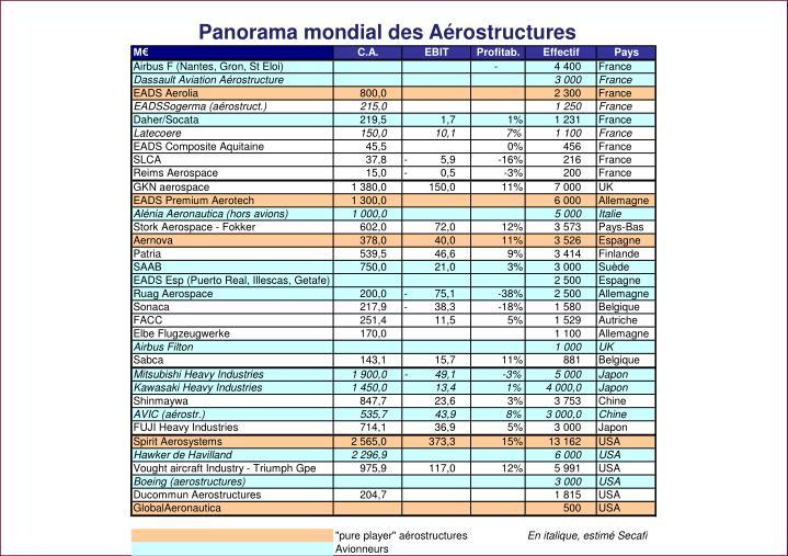 Panorama mondial des Aérostructures