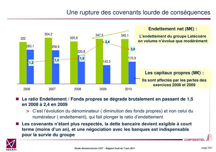 Une rupture des covenants lourde de consquences