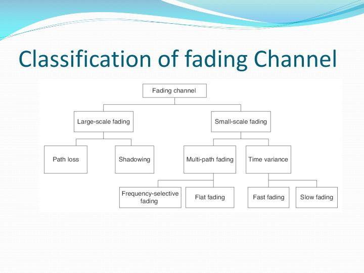 Classification of fading Channel