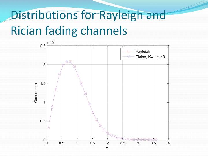Distributions for Rayleigh and
