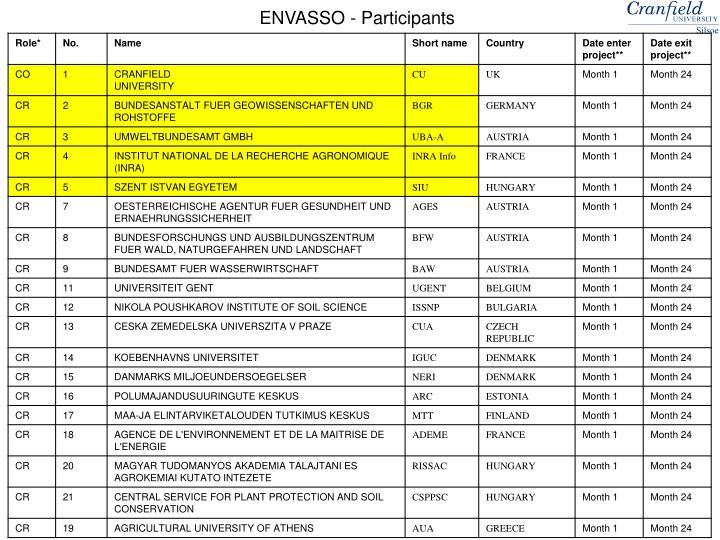 ENVASSO - Participants