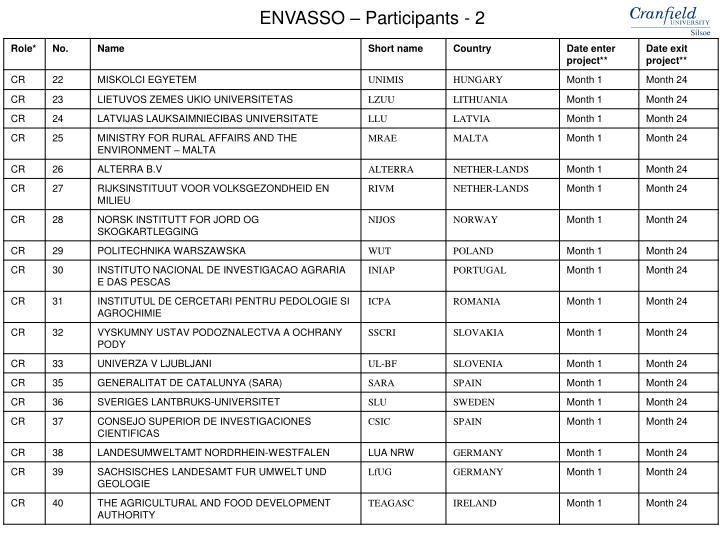 ENVASSO – Participants - 2
