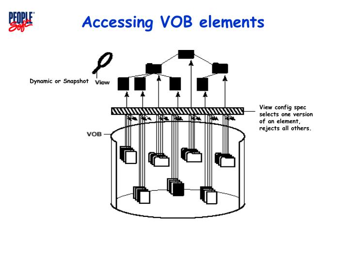 Accessing VOB elements