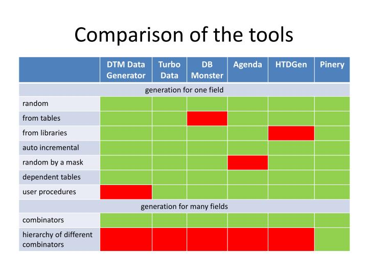 Comparison of the tools