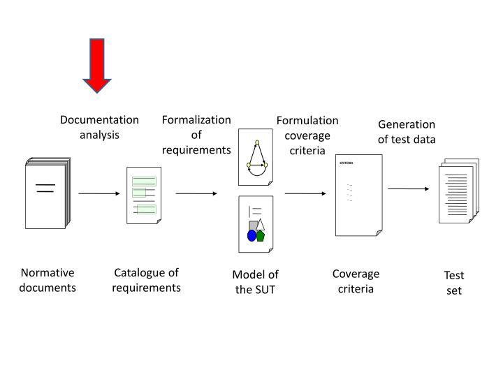 Documentation analysis