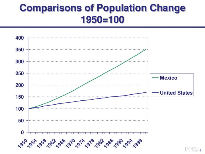 Comparisons of Population Change
