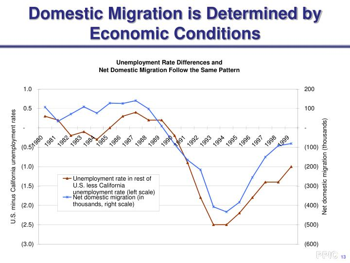 Domestic Migration is Determined by Economic Conditions