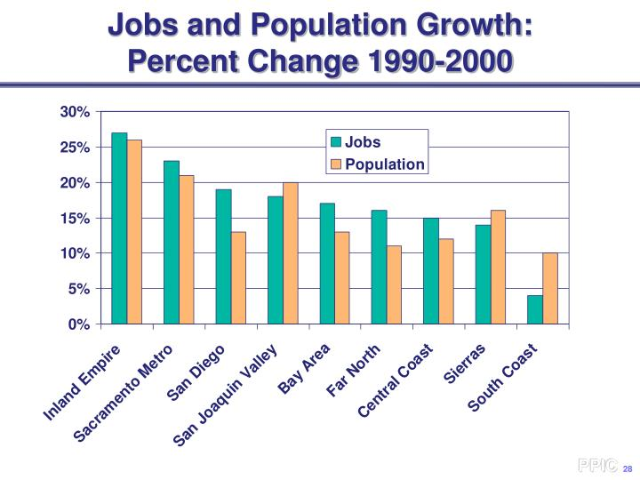 Jobs and Population Growth: