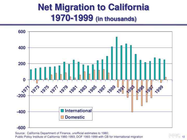 Net Migration to California