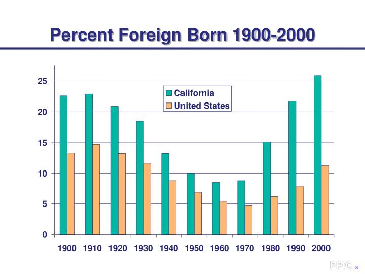 Percent Foreign Born 1900-2000