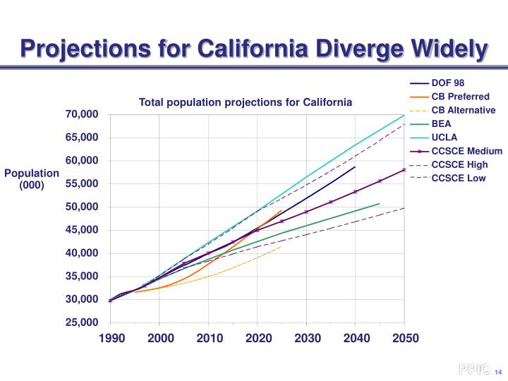 Projections for California Diverge Widely