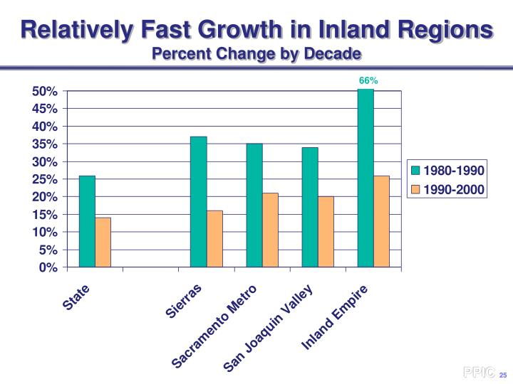 Relatively Fast Growth in Inland Regions