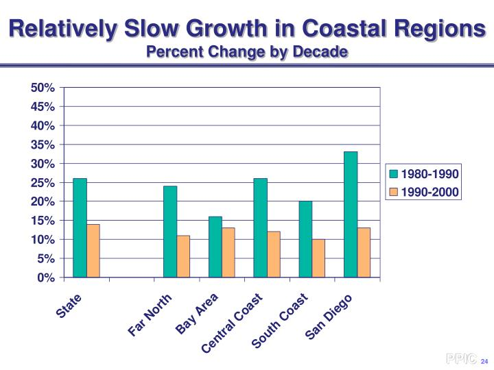 Relatively Slow Growth in Coastal Regions