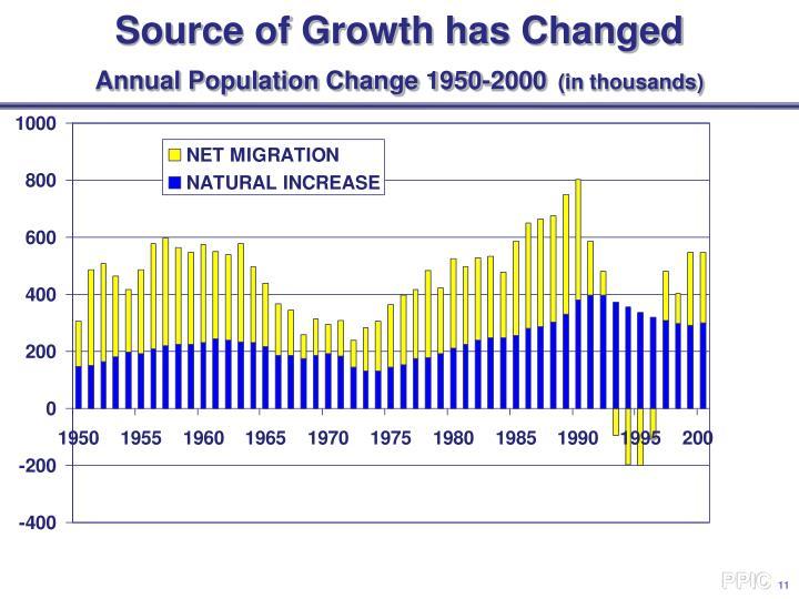 Source of Growth has Changed