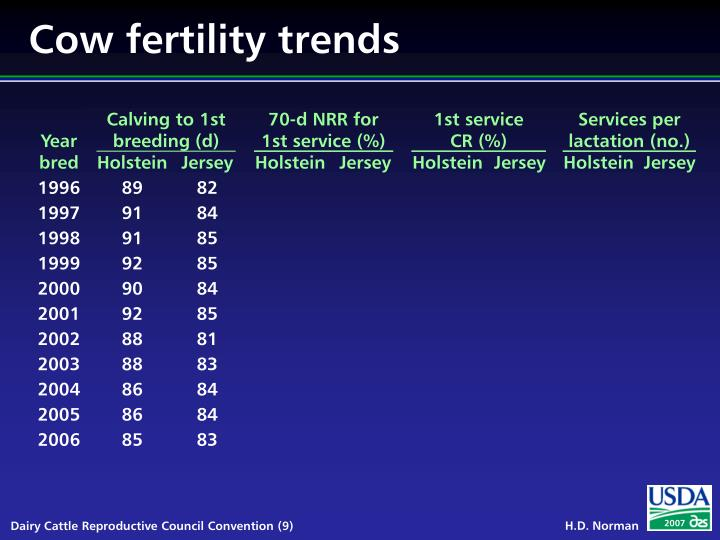 Cow fertility trends