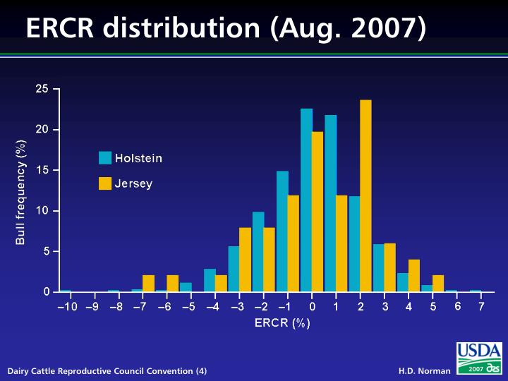 ERCR distribution (Aug. 2007)