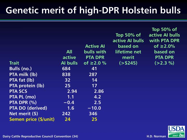 Genetic merit of high-DPR Holstein bulls