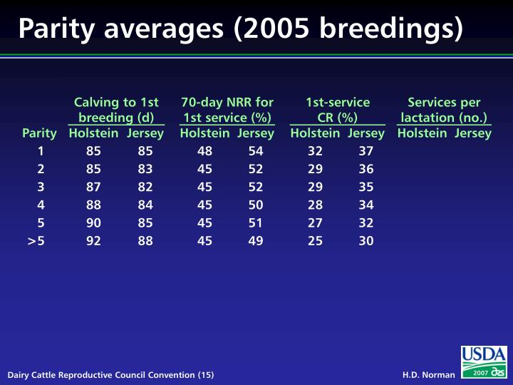 Parity averages (2005 breedings)