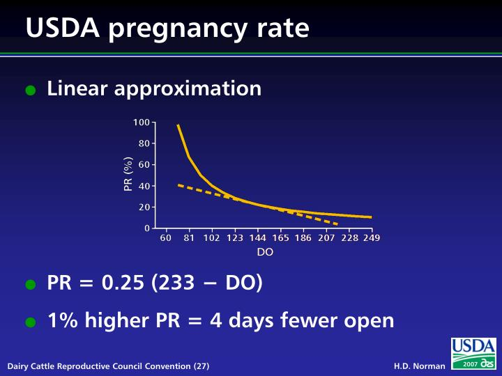 USDA pregnancy rate