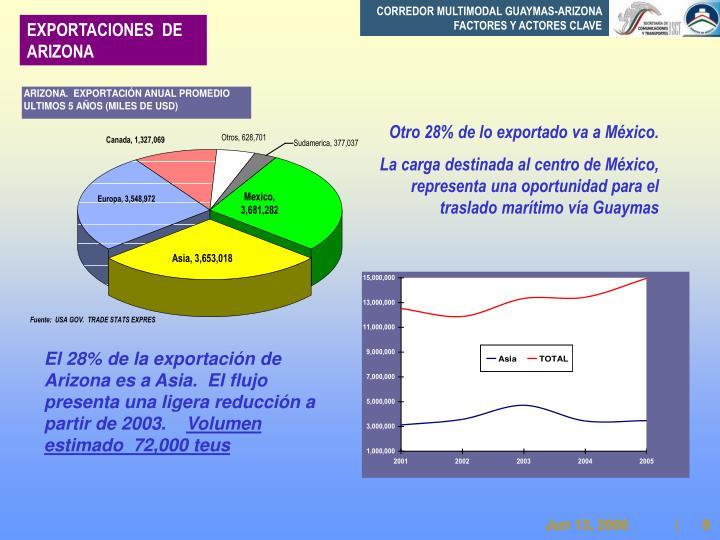 CORREDOR MULTIMODAL GUAYMAS-ARIZONA FACTORES Y ACTORES CLAVE
