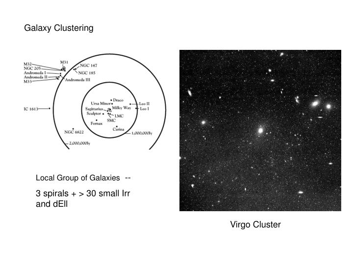 Galaxy Clustering