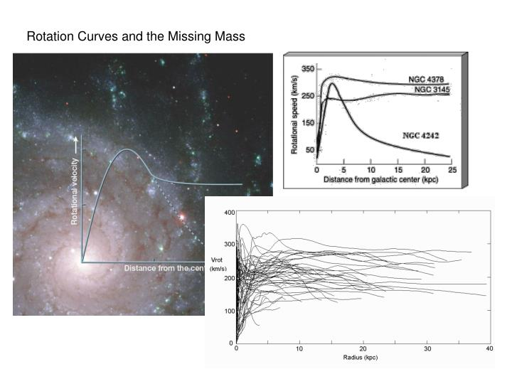 Rotation Curves and the Missing Mass