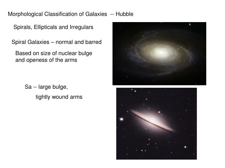 Morphological Classification of Galaxies  -- Hubble