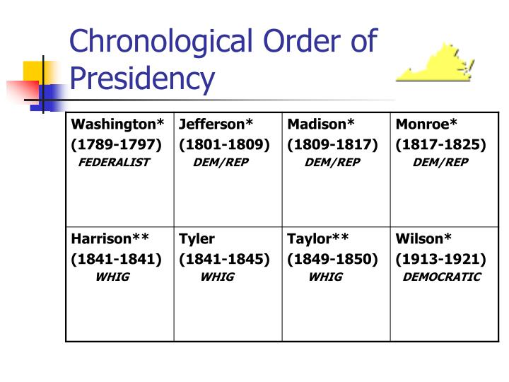 Chronological Order of Presidency