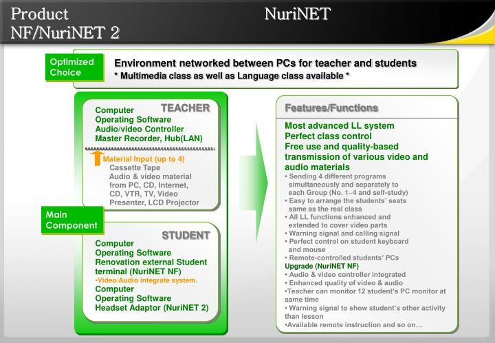 Product                                      NuriNET NF/NuriNET 2