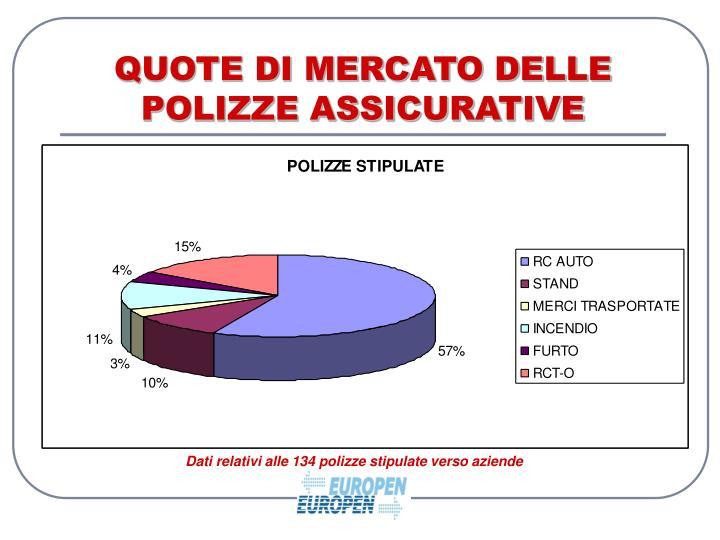 QUOTE DI MERCATO DELLE POLIZZE ASSICURATIVE