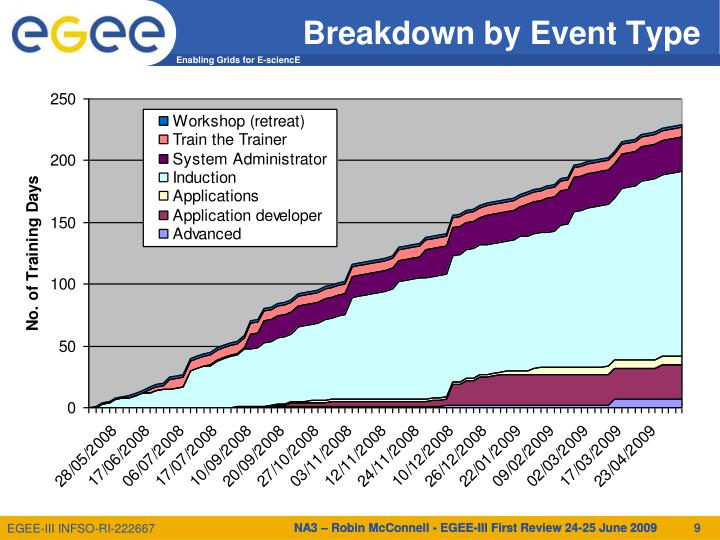Breakdown by Event Type