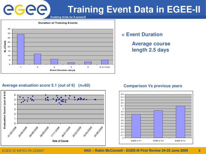Training Event Data in EGEE-II
