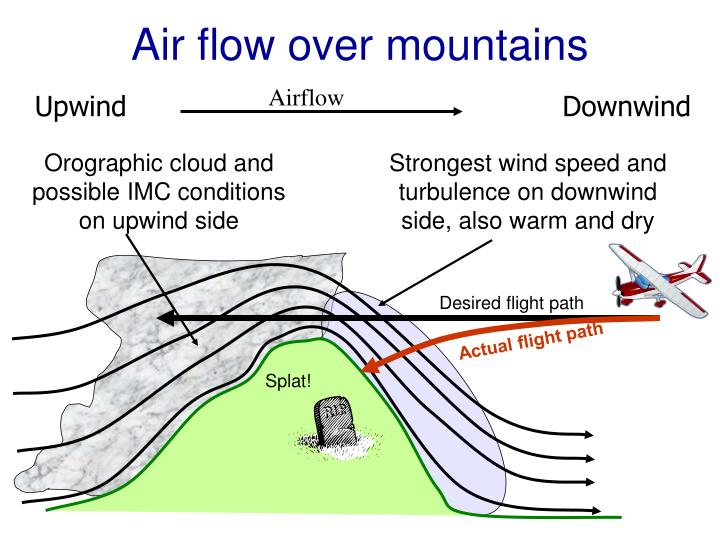 Air flow over mountains
