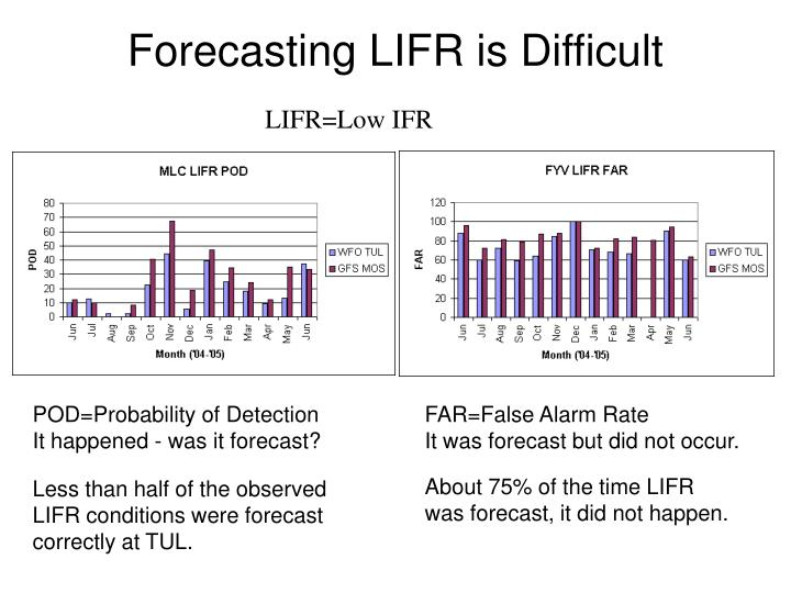 Forecasting LIFR is Difficult