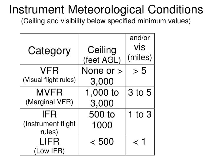Instrument Meteorological Conditions