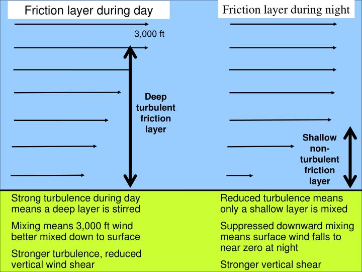 Friction layer during night