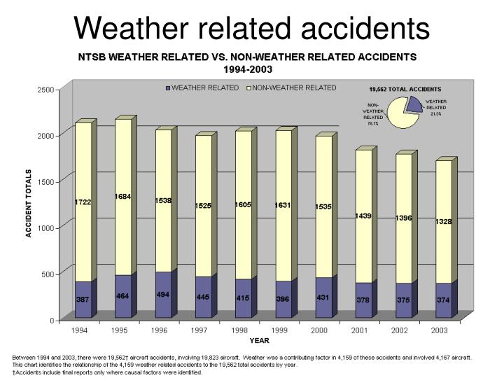 Weather related accidents
