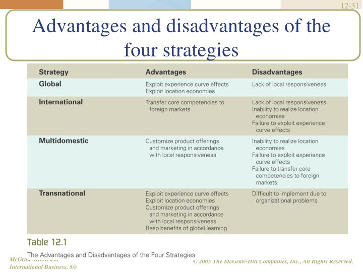 Advantages and disadvantages of the four strategies
