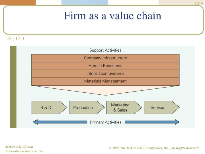 Firm as a value chain