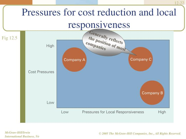 Pressures for cost reduction and local responsiveness