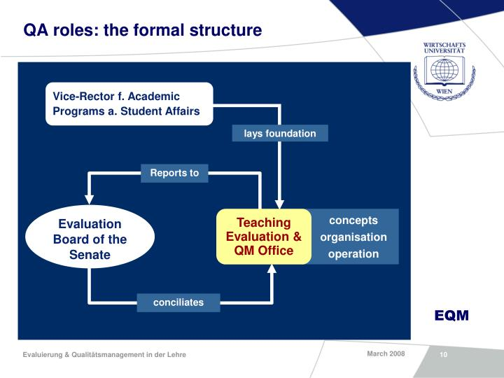 QA roles: the formal structure
