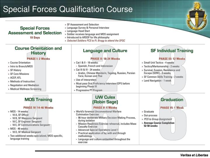 Special Forces Qualification Course