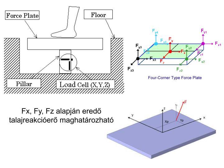 Fx, Fy, Fz alapján eredő talajreakcióerő maghatározható
