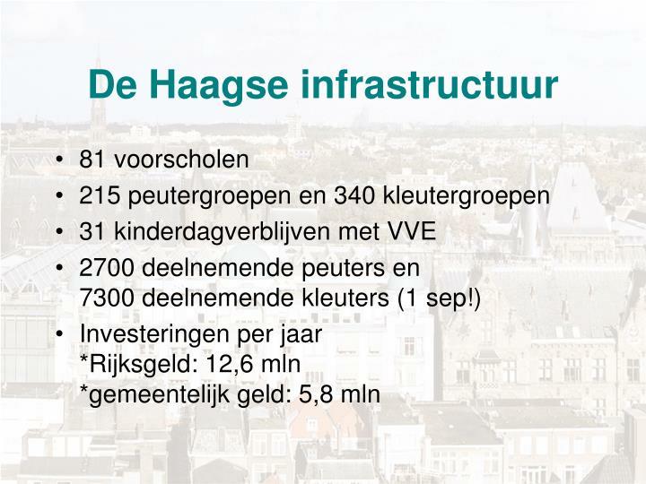 De Haagse infrastructuur