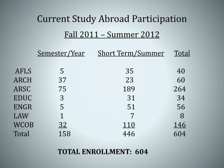 Current Study Abroad Participation