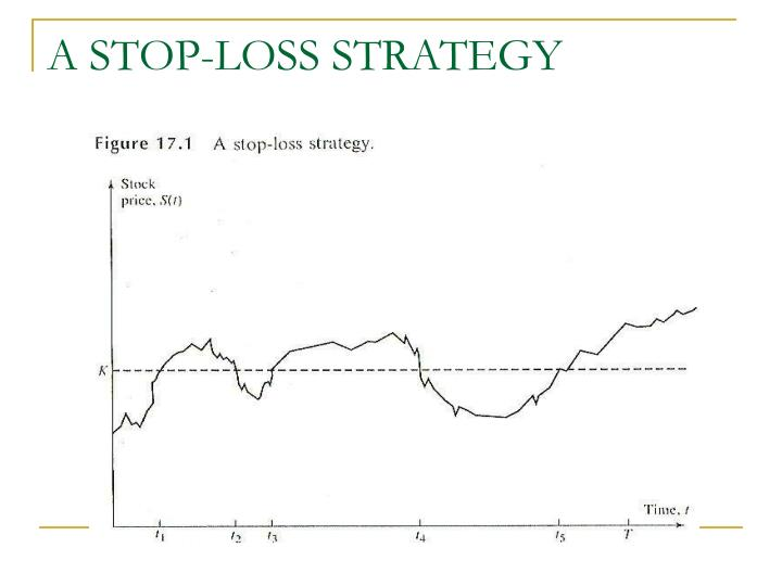 A STOP-LOSS STRATEGY