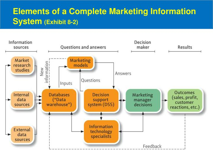 Elements of a Complete Marketing Information System