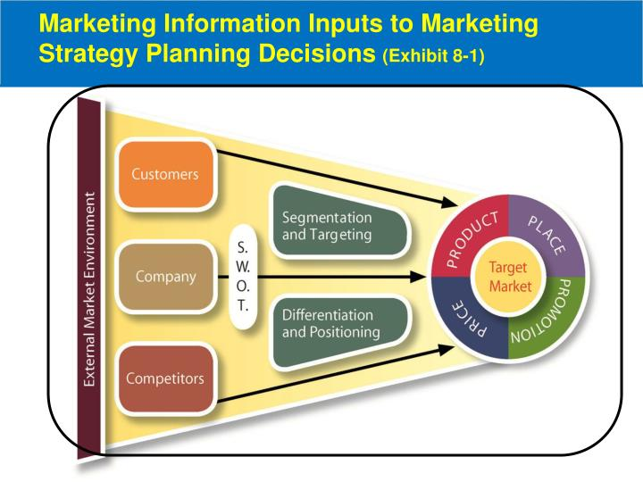 Marketing information inputs to marketing strategy planning decisions exhibit 8 1