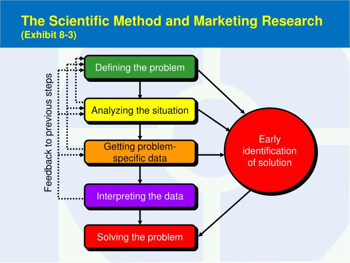 The Scientific Method and Marketing Research